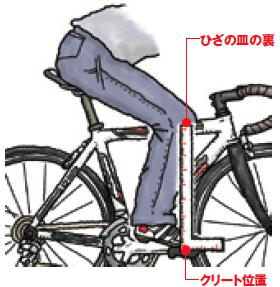 自転車How-To]初めてのサドル ...