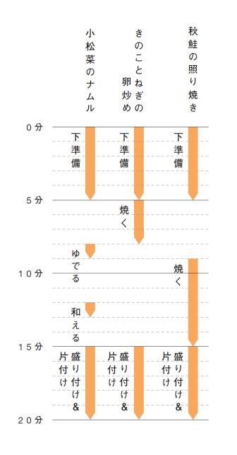 """【鮭の照り焼き弁当】真似して覚える""""お手本弁当""""のススメ:第2回_09"""