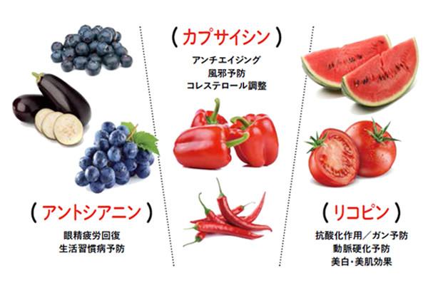 ファイトケミカルのチカラで健やかに。アンチエイジングに欠かせない「赤色食材」とは?