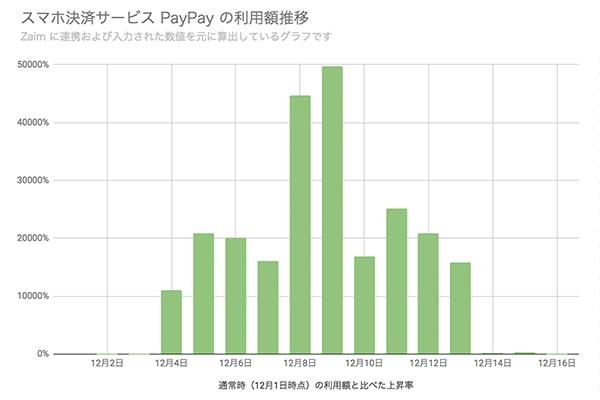 Paypay、キャンペーンで利用は約500倍にとZaimが発表
